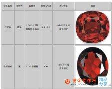 红宝石 蓝宝石与相似宝石的区别